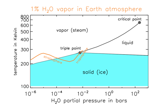 small resolution of water phase diagram with earth atmosphere