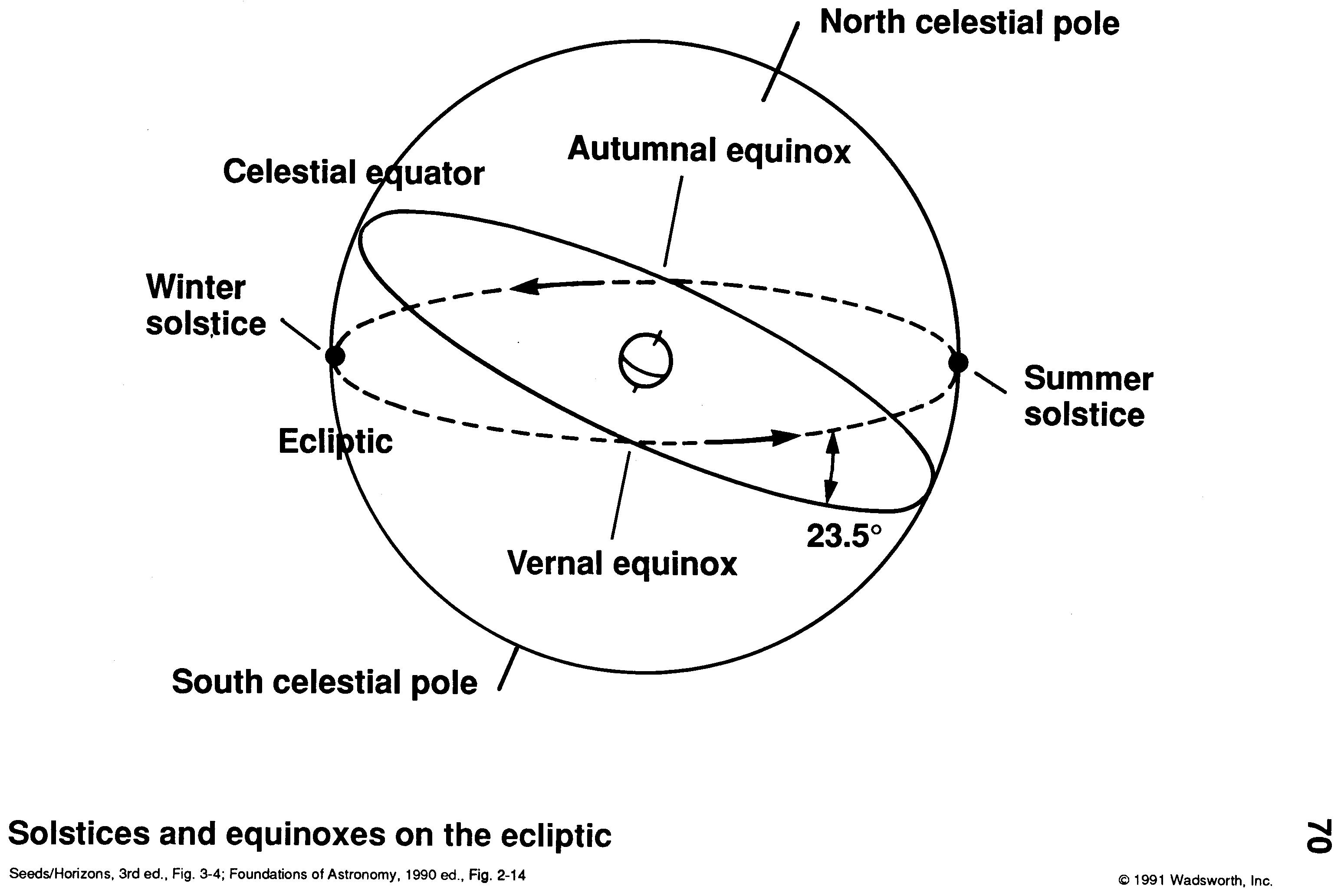 what are the two diagram solstice ford 3 8 engine ecliptic and equinoxes astronomy