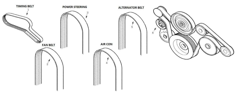 Defender Fan Belt, Alternator Belt and Tensioner, Power
