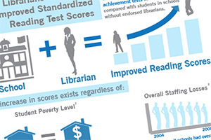 School Library Impact Infographic