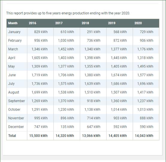 solar - finance - cost