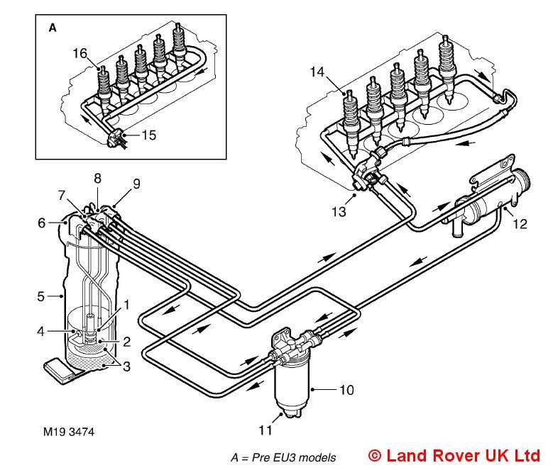 Land Rover Discovery Td5 Known Engine Problems