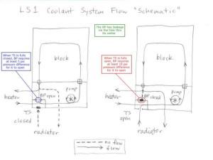 Coolant flow  heater valve set up  LS1TECH