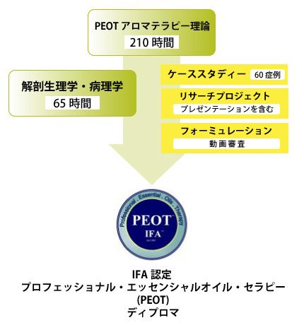 PEOTコースチャート