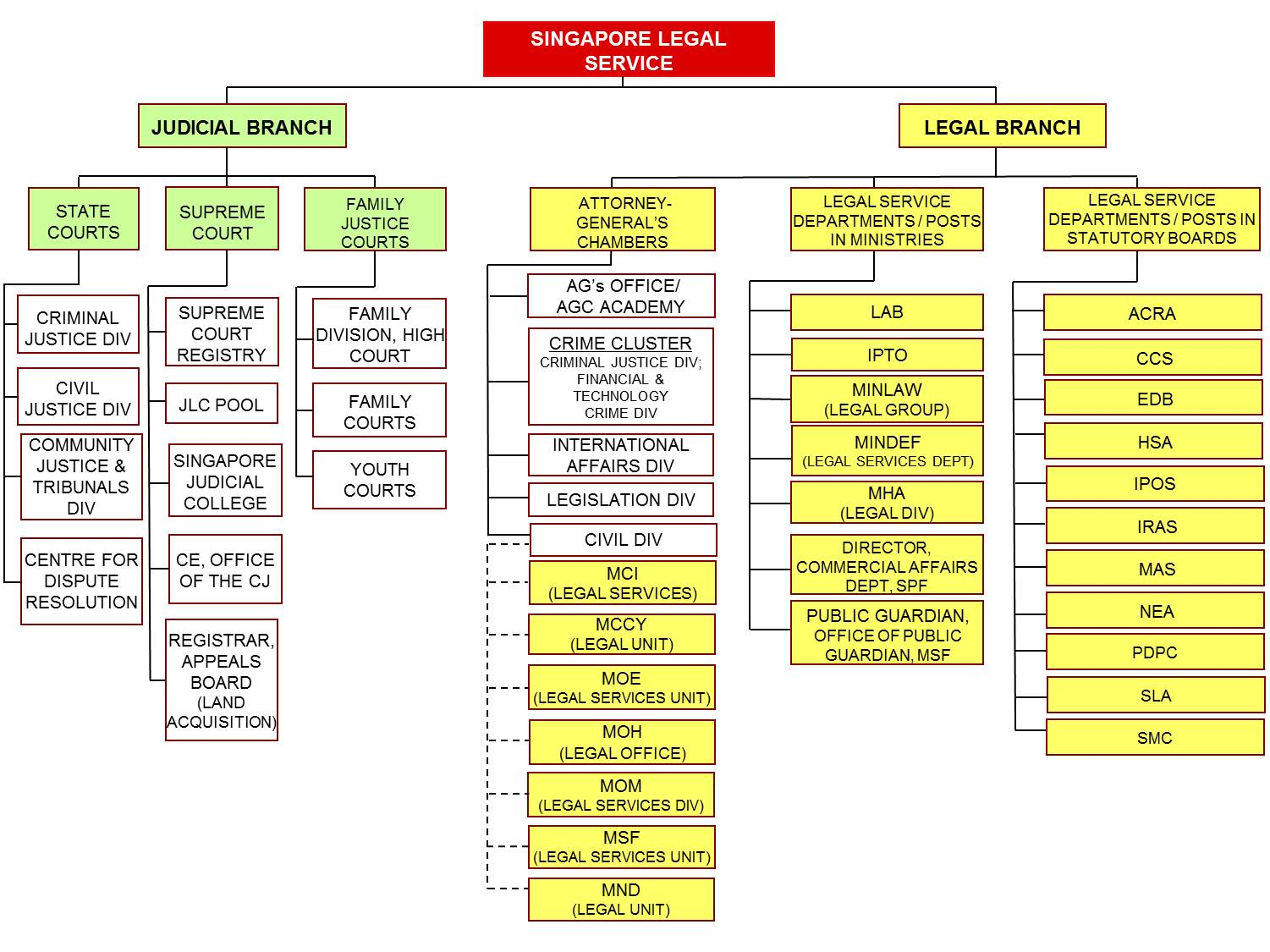 judicial branch court system diagram bass neck structure of the singapore legal service