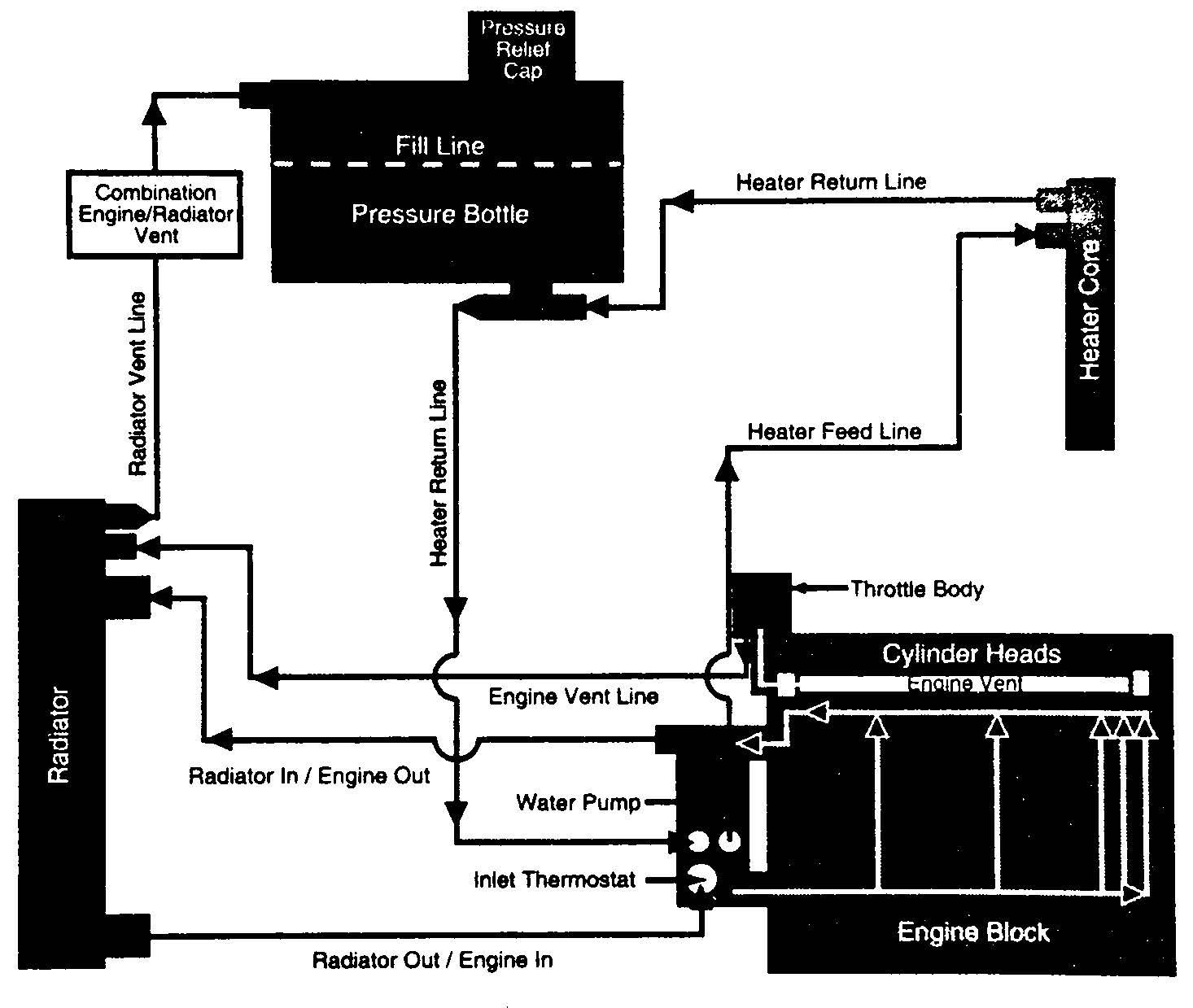 Sa86 Fullbook Ls1ls6 Page 020 Image Ls Engine Diy