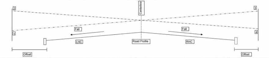 How to Calculate Road Offset Profiles – LSSLTD NET