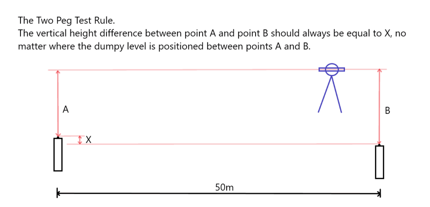 The two peg test rule. The two peg test rule states that the vertical difference X, between two points fixed points should always be equal to the difference between readings A and B no matter where the level is set up between the points A and B.