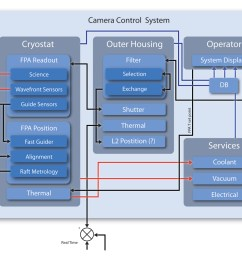 a schematic outlining the camera control system  [ 1581 x 1048 Pixel ]