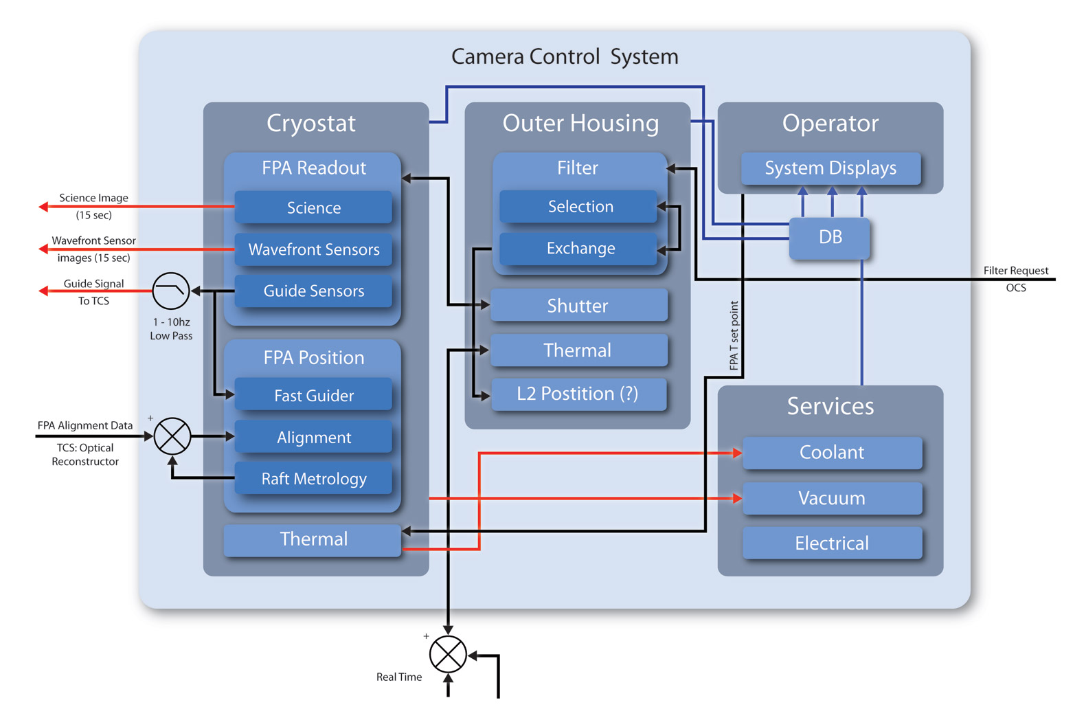 hight resolution of a schematic outlining the camera control system