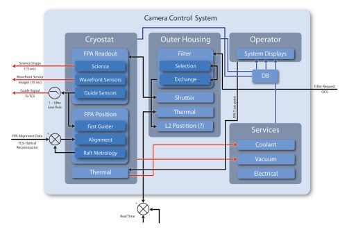 small resolution of a schematic outlining the camera control system