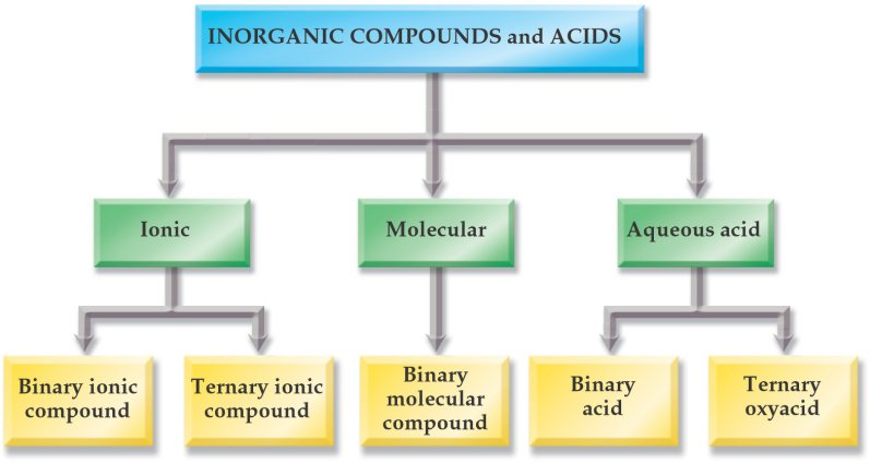 Module 4 Inorganic Compounds Homework
