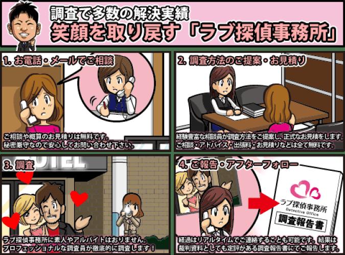 ラブ探偵事務所の浮気調査・素行調査4コマ漫画