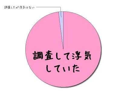 千葉県松戸市のラブ探偵事務所で浮気調査を行った結果