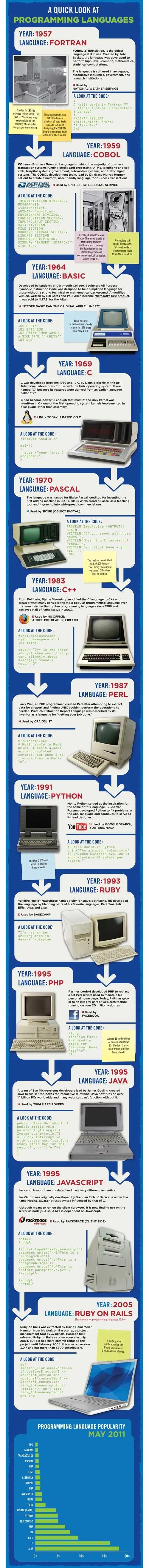 evolution of computer programming
