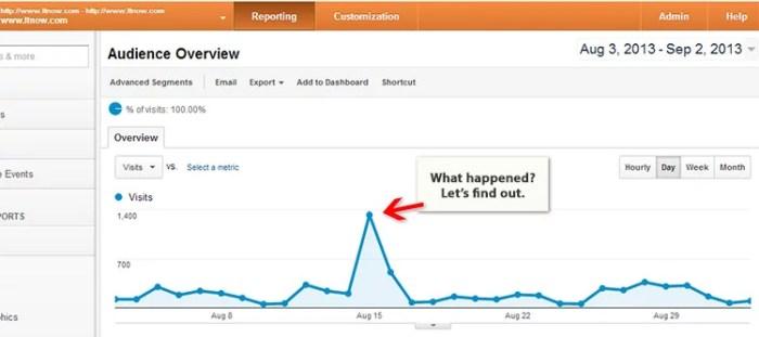 ltnow website analytics