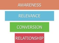 relationship based sales funnel