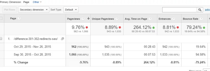 adjusted bounce rate results in Google Analytics