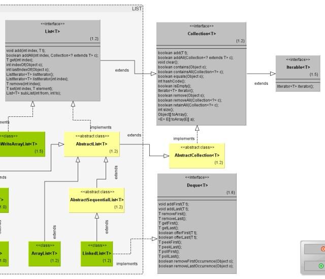 Guía de colecciones en java: Diagrama de clases de las Listas