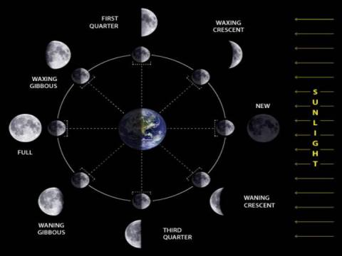 Berbagai Warna Bulan  Luar Angkasa