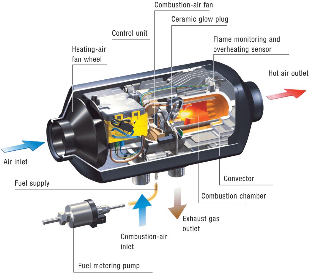 rv fresh water tank sensor wiring diagram avital 4113 remote start espar d2 heater red dot