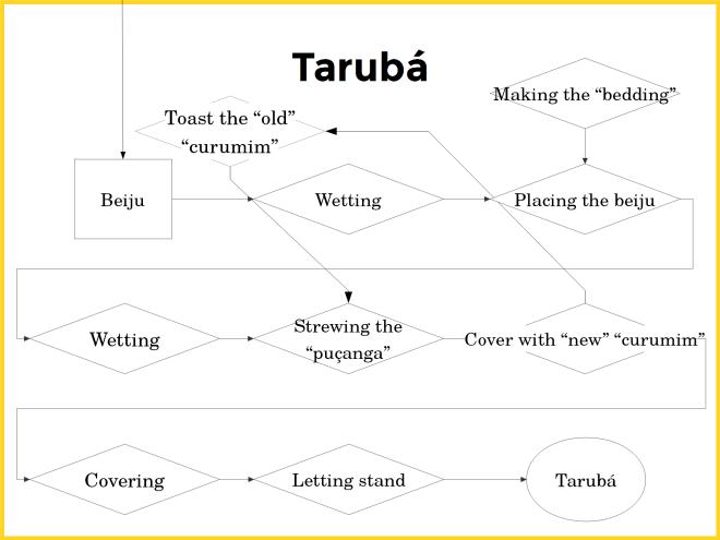 Tarubá production process diagram