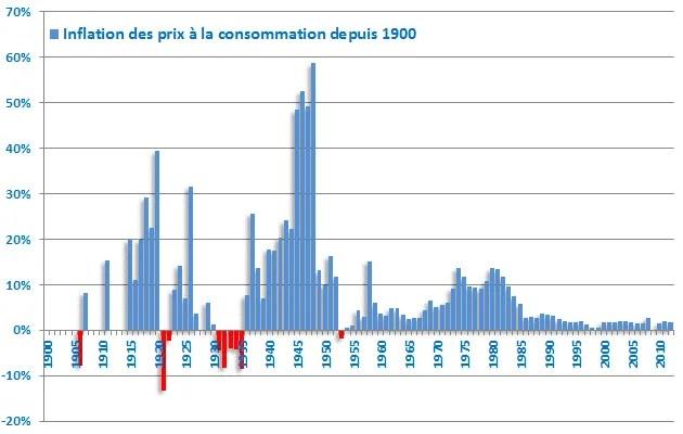 Historique de l'inflation