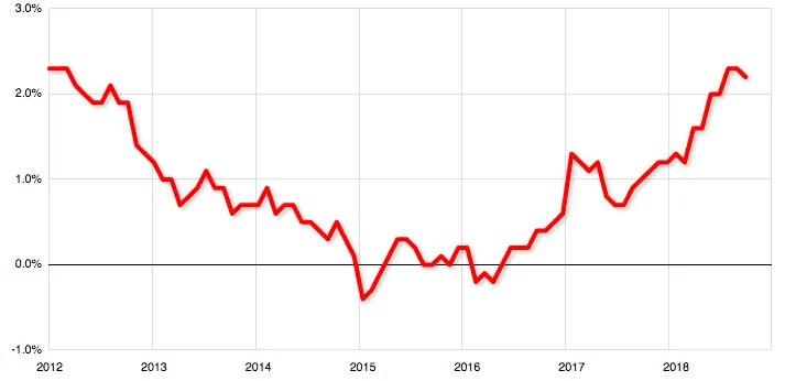 Inflation en glissement annuel