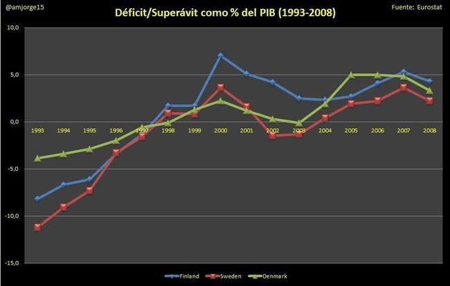 déficit superavit 1993 2008