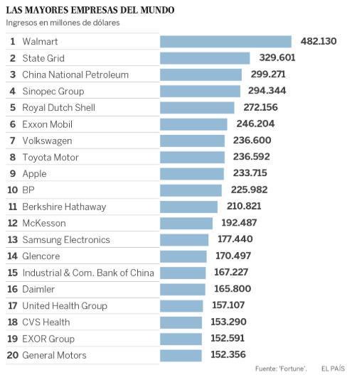 tabla mayores empresas