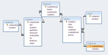Relaciones entre las tablas de la base de datos Liberia