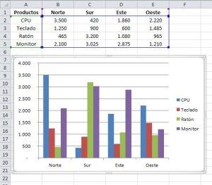 Tabla en Excel y gráfico asociado