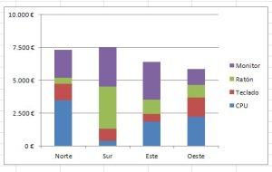 Grafico de columnas apiladas con eje vertical personalizado