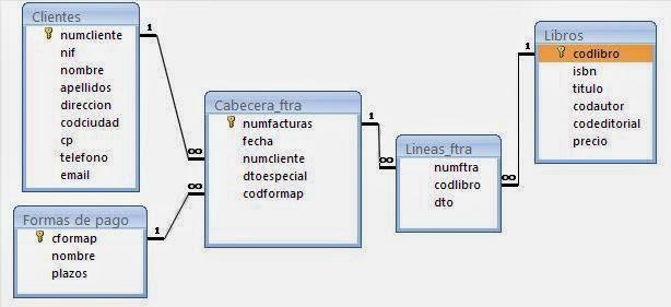 Desdoble para definir relaciones varios a varios entre tablas en Access