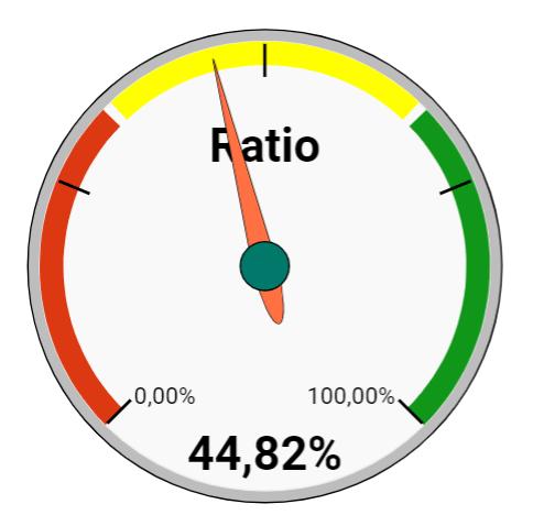 Gráfico de velocímetro creado con Google Spreadsheet