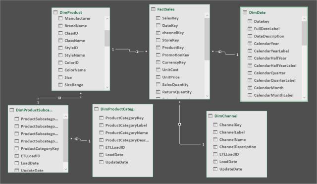 Relaciones en un modelo de datos de Power Pivot desde la vista Diagrama