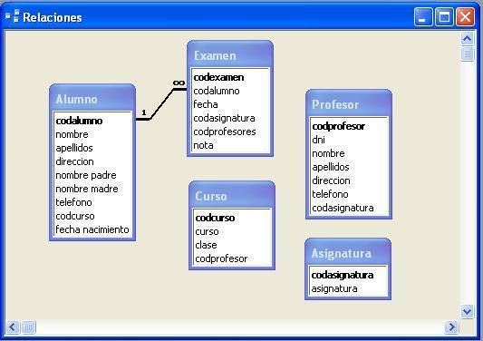 Relación establecida entre dos tablas de una base de datos