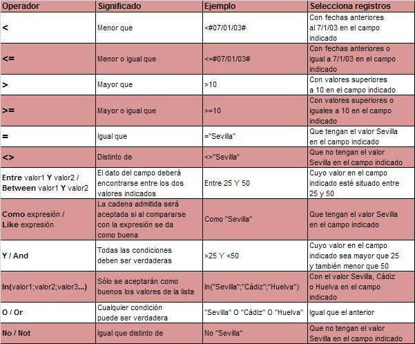 Criterios disponibles para consultas en Access