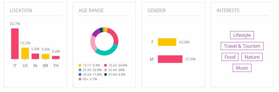 Tipologia utenti, divisione per area geografica, età, sesso, interessi