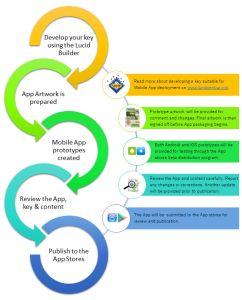 Lucid Mobile publication process