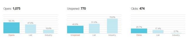 Clicca per ingrandire. L'analisi dei risultati dell'invio di una nostra newsletter. Tasso di apertura, percentuale mail non aperte e clicks. Per ogni valore il paragone con il dato medio relativo alle newsletter del settore