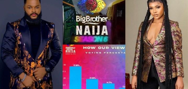 #BBNaija 2021: Organisers release Voting Poll Results from Shine Ya Eye Edition; WhiteMoney, Cross & Liquorose tops Majority of the Polls