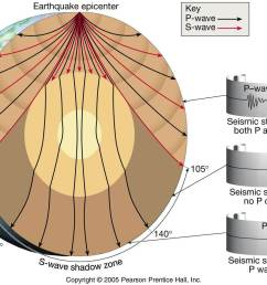 seismic waves [ 1500 x 1108 Pixel ]