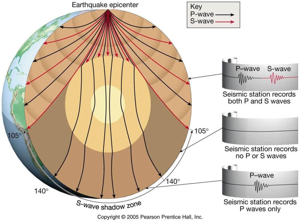 medium resolution of seismic waves