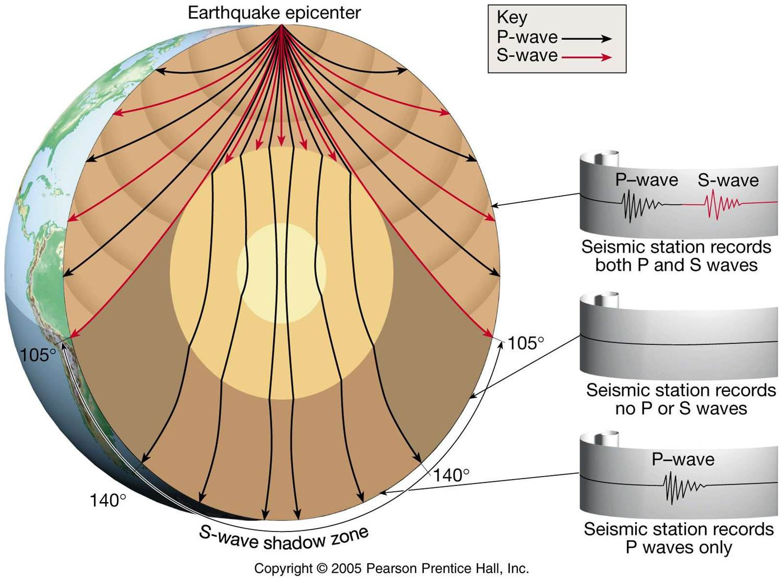 hight resolution of seismic waves