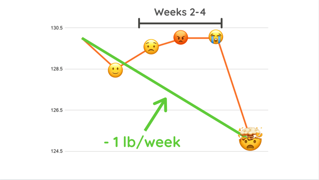 What Weight Loss progress chart Looks Like when retaining water