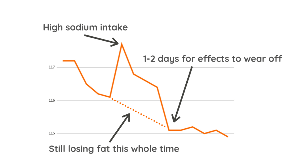 What Weight Loss progress chart Looks Like when eating too much sodium