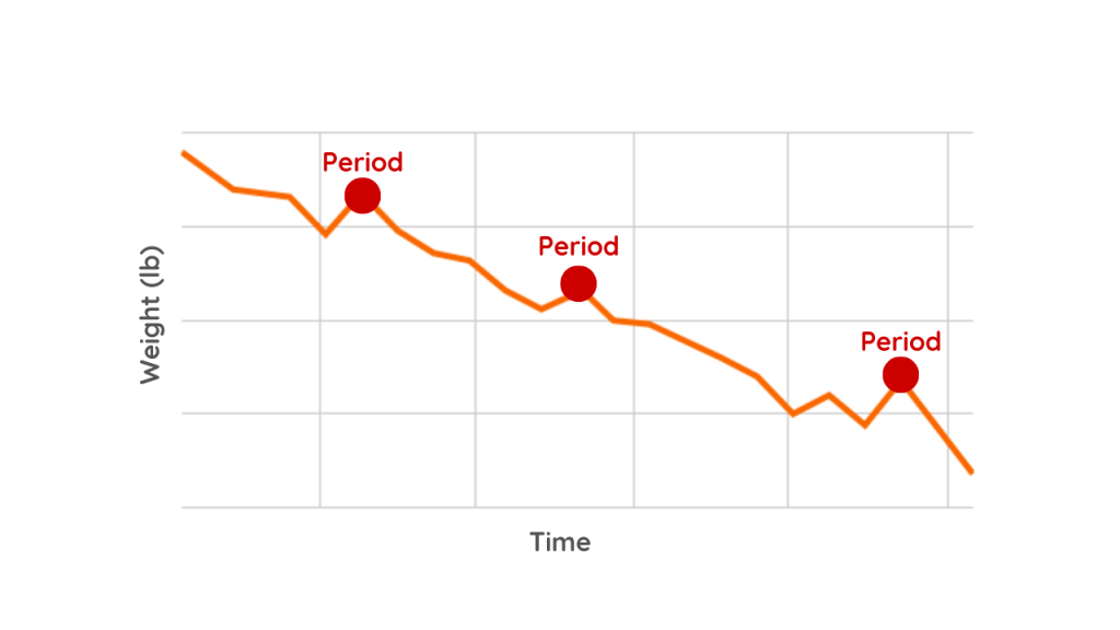 What Weight Loss progress chart Looks Like when on your period