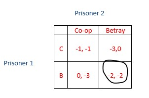 Prisoner Dilemma payoff