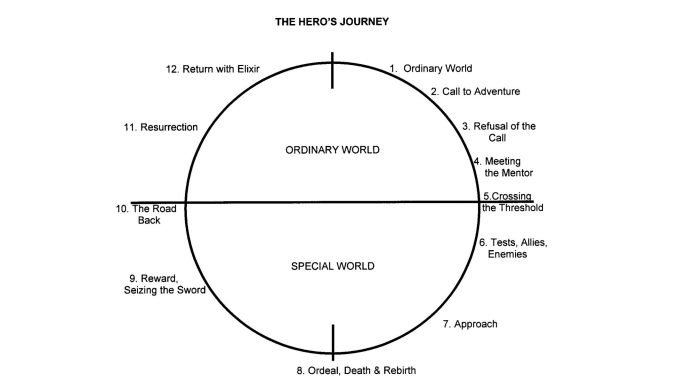 Hero's journey structure